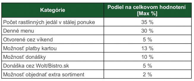 podiel jednotlivých kategórii na hodnotení